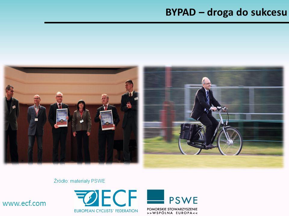 BYPAD – droga do sukcesu