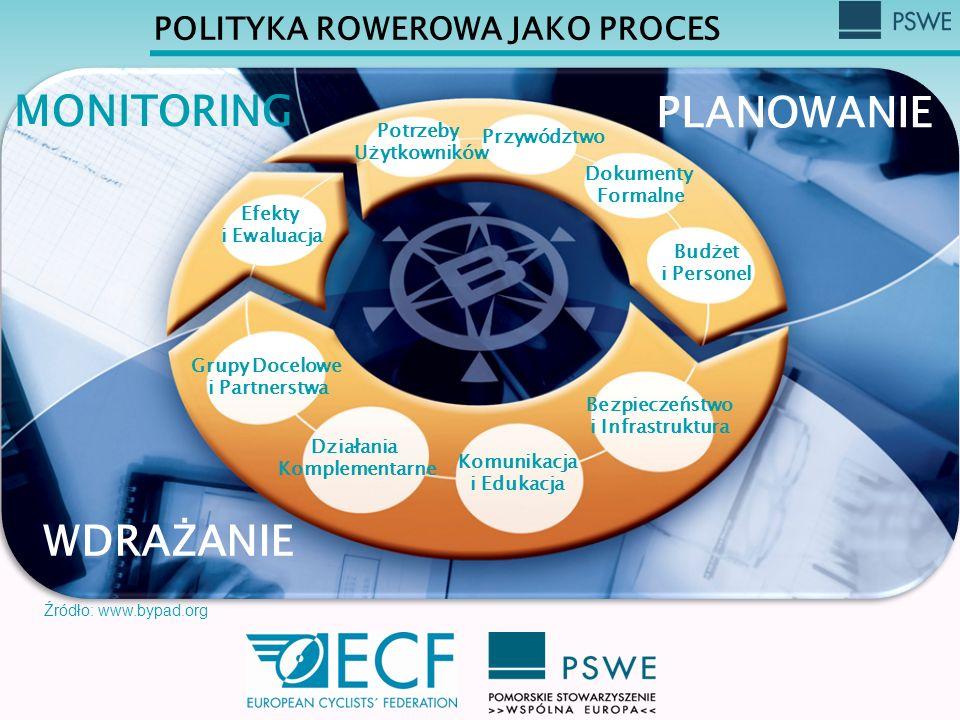 POLITYKA ROWEROWA JAKO PROCES