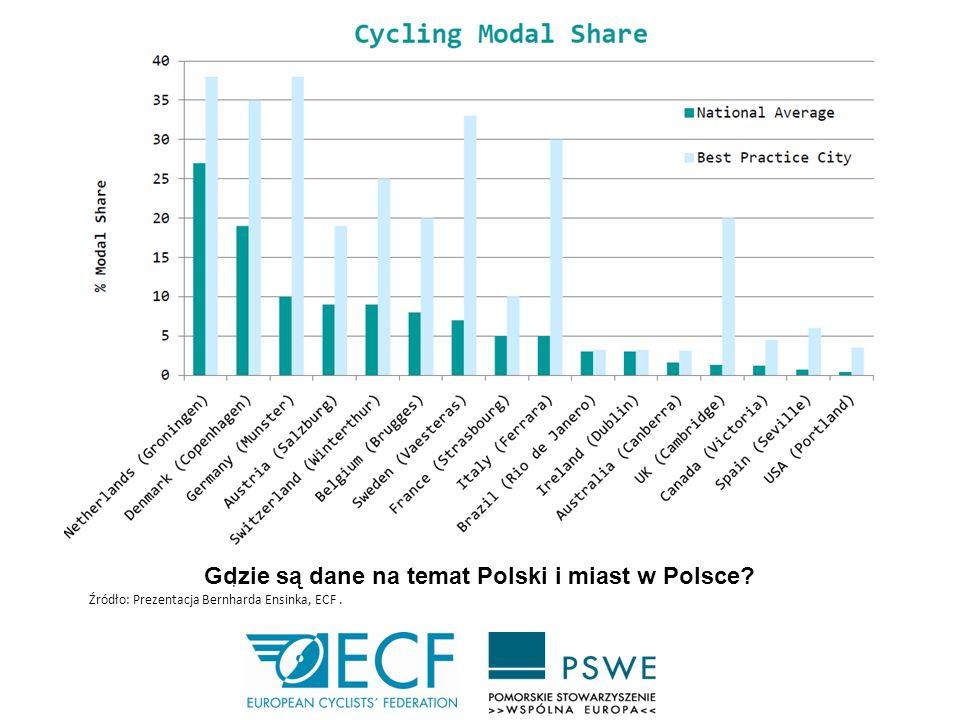 Gdzie są dane na temat Polski i miast w Polsce