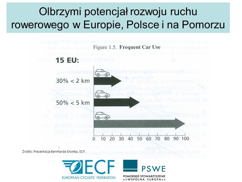 Olbrzymi potencjał rozwoju ruchu rowerowego w Europie, Polsce i na Pomorzu
