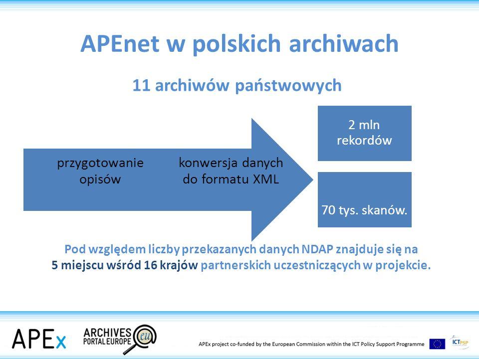 APEnet w polskich archiwach