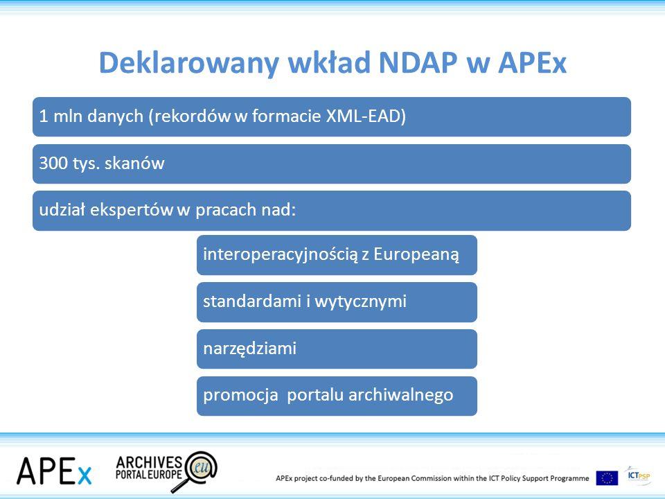 Deklarowany wkład NDAP w APEx