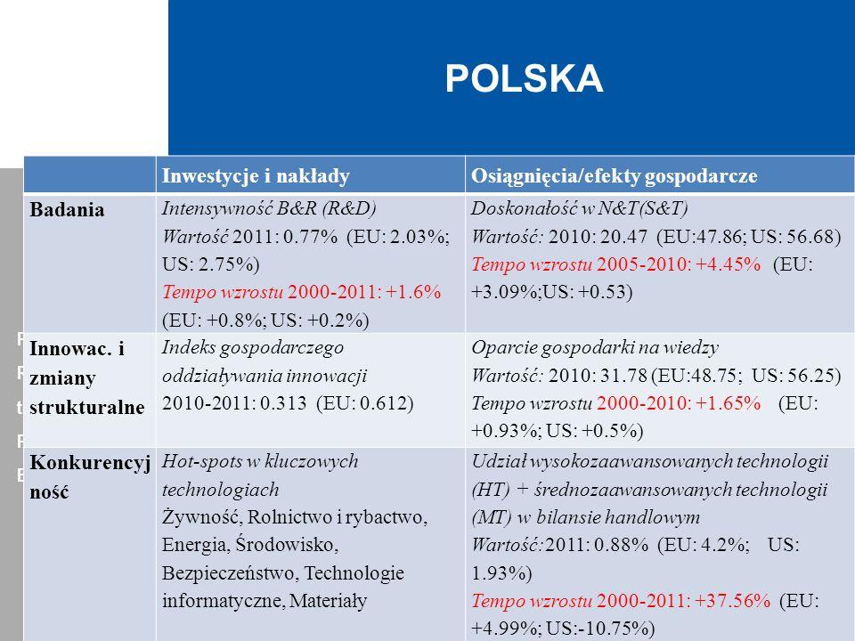 POLSKA Inwestycje i nakłady Osiągnięcia/efekty gospodarcze Badania