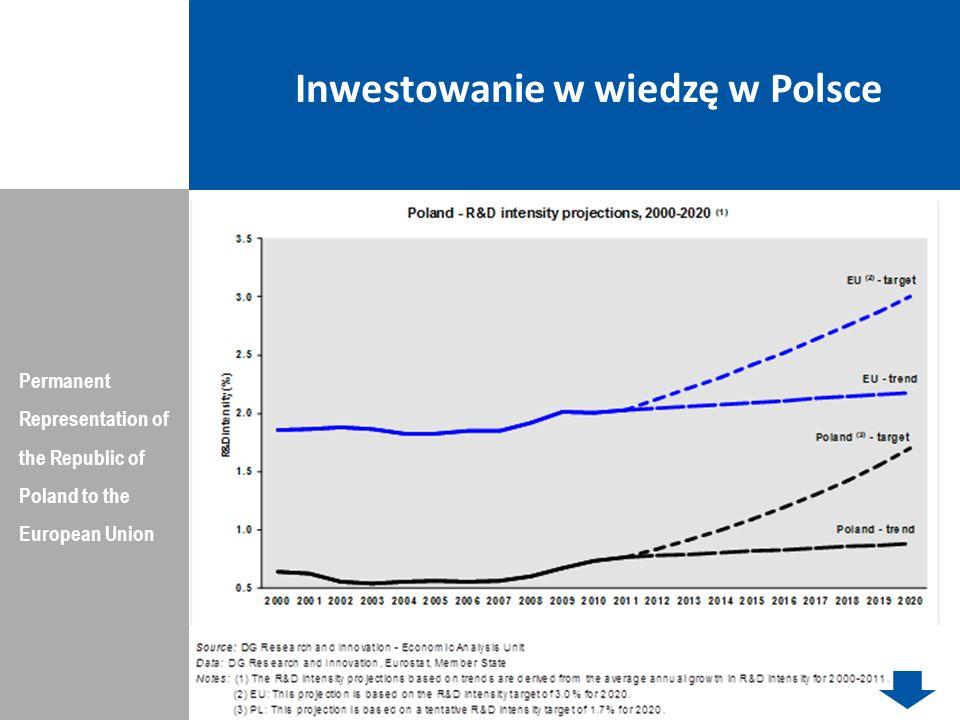 Inwestowanie w wiedzę w Polsce