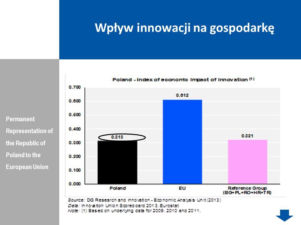 Wpływ innowacji na gospodarkę