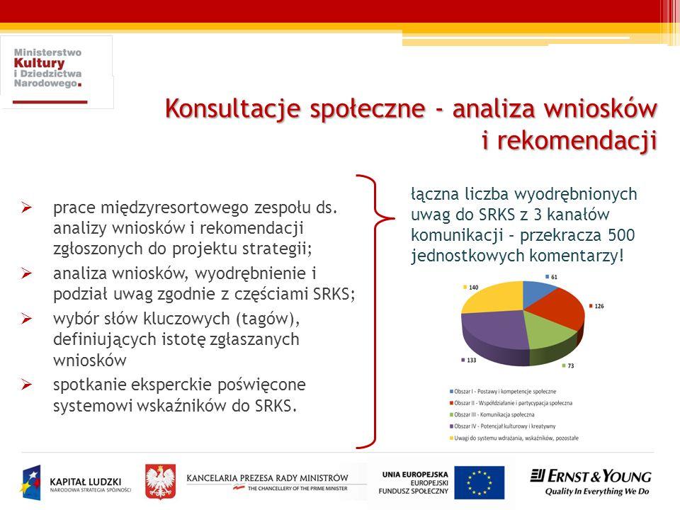 Konsultacje społeczne - analiza wniosków i rekomendacji