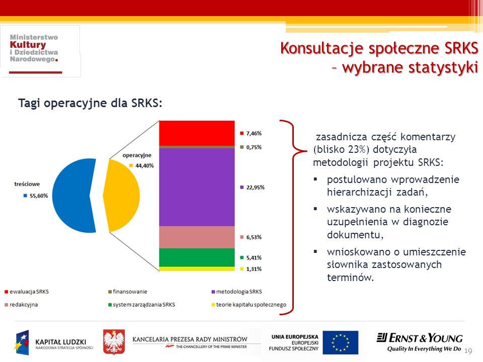 Konsultacje społeczne SRKS – wybrane statystyki