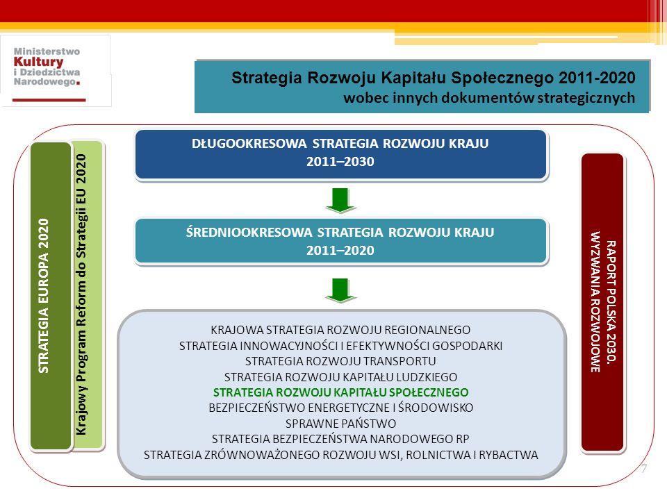Strategia Rozwoju Kapitału Społecznego 2011-2020