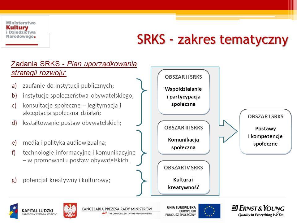 SRKS - zakres tematyczny