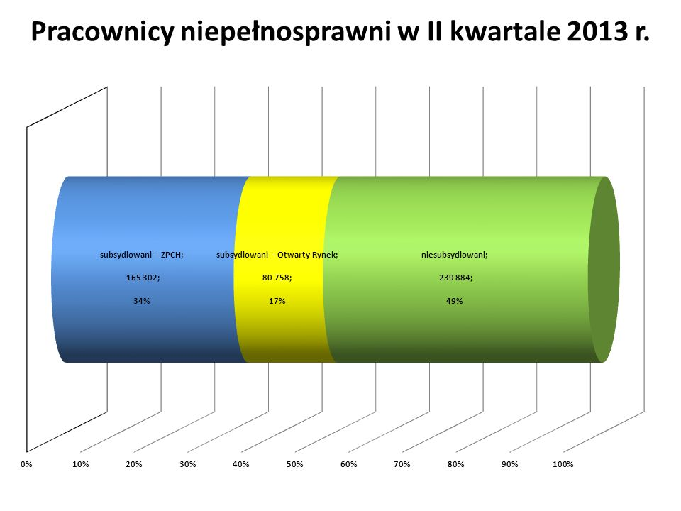 Pracownicy niepełnosprawni w II kwartale 2013 r.