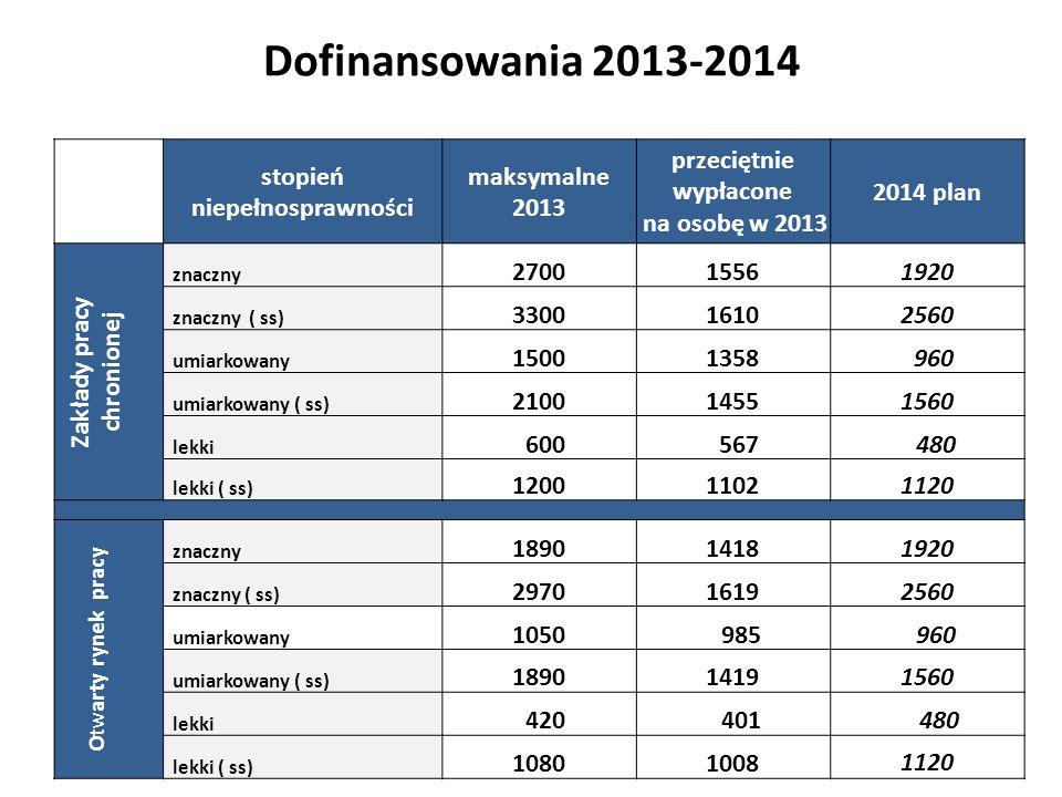 Dofinansowania 2013-2014 stopień niepełnosprawności maksymalne 2013