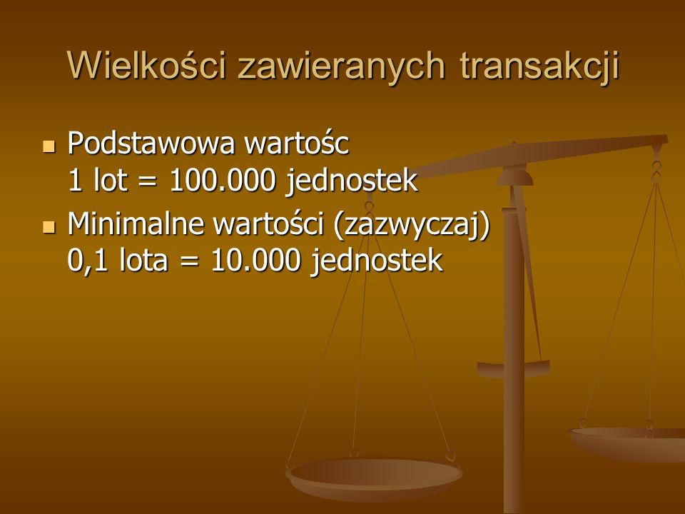 Wielkości zawieranych transakcji