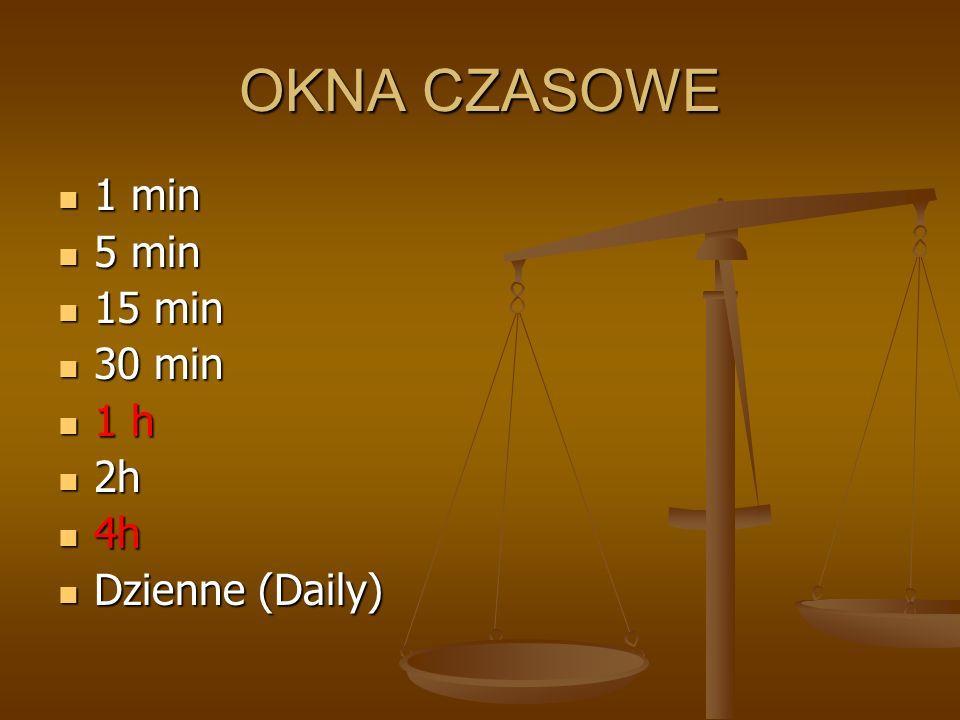 OKNA CZASOWE 1 min 5 min 15 min 30 min 1 h 2h 4h Dzienne (Daily)