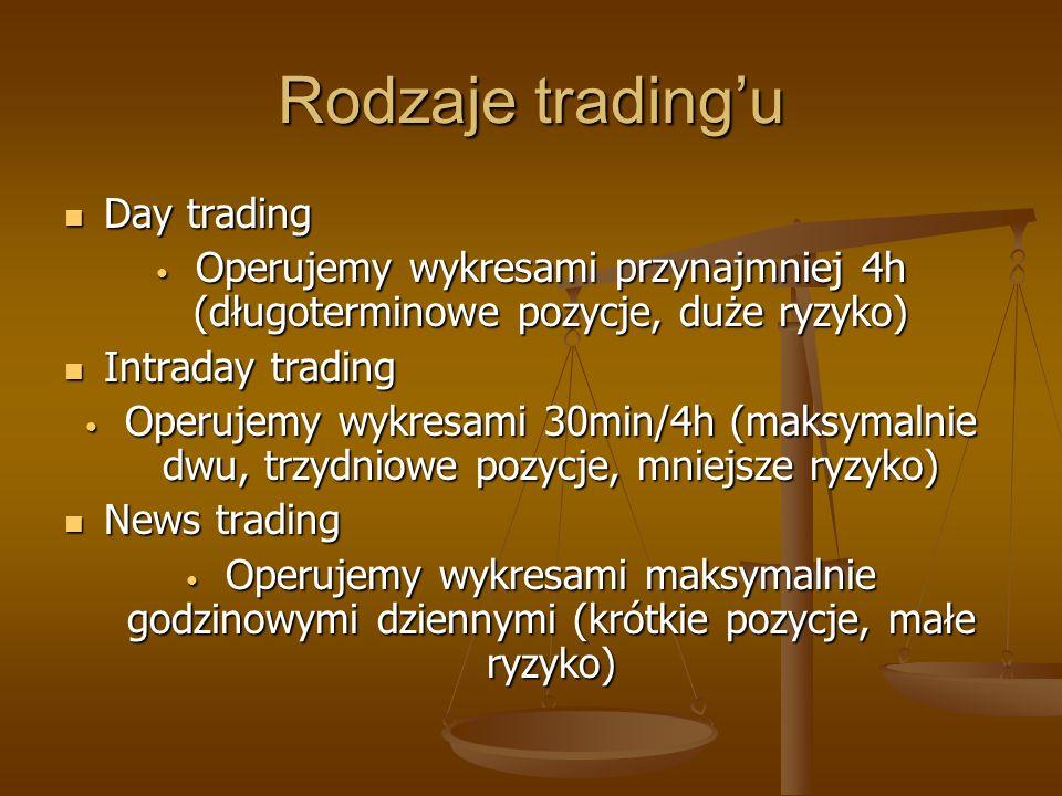 Rodzaje trading'u Day trading