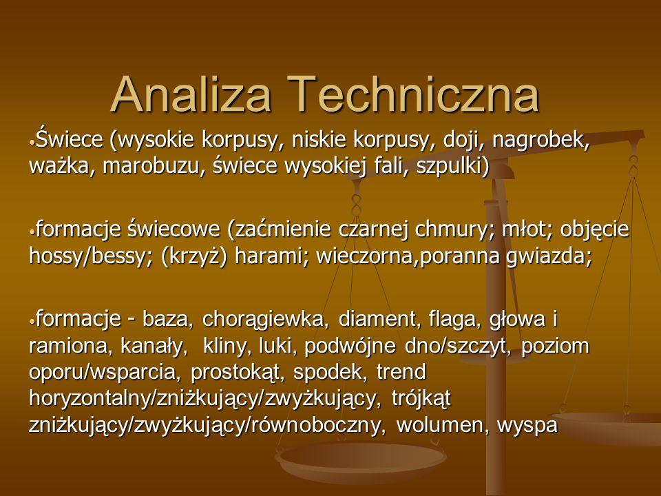 Analiza TechnicznaŚwiece (wysokie korpusy, niskie korpusy, doji, nagrobek, ważka, marobuzu, świece wysokiej fali, szpulki)