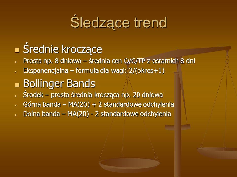 Śledzące trend Średnie kroczące Bollinger Bands