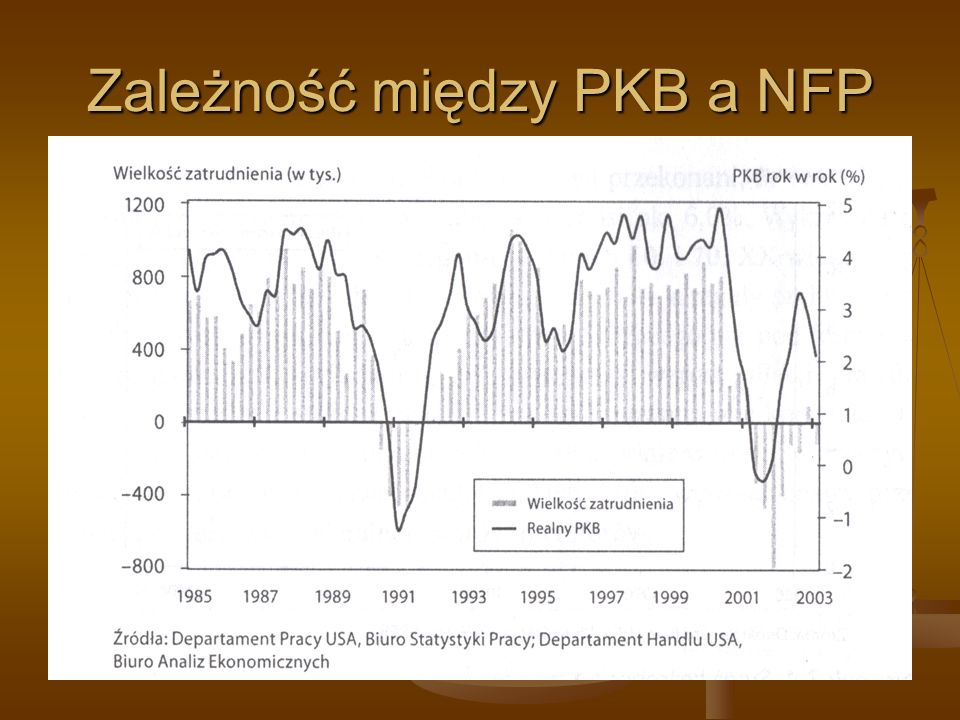 Zależność między PKB a NFP