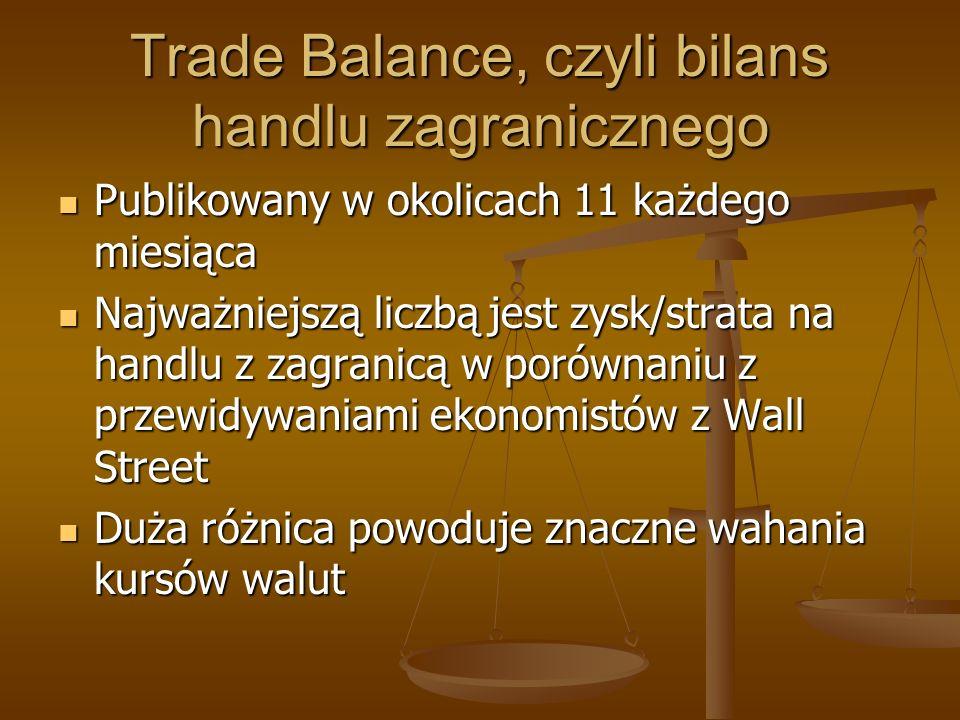 Trade Balance, czyli bilans handlu zagranicznego