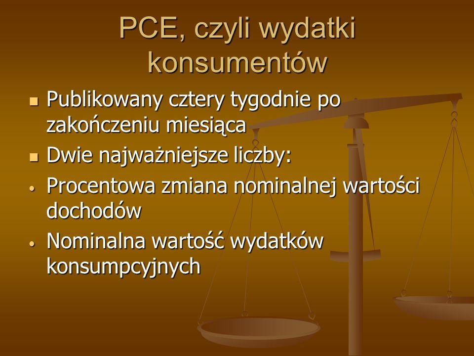 PCE, czyli wydatki konsumentów