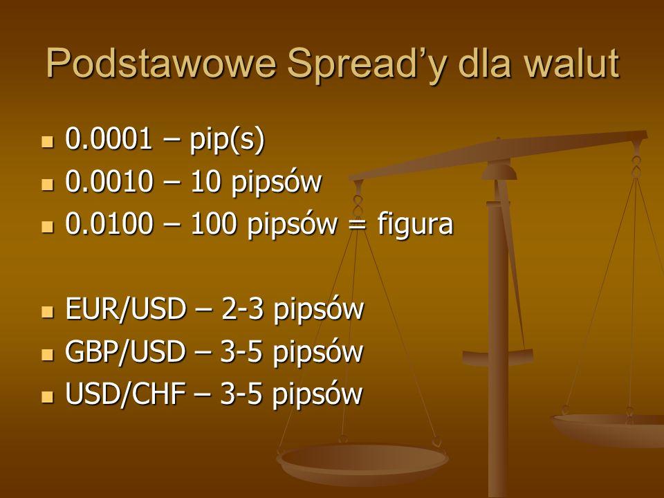 Podstawowe Spread'y dla walut