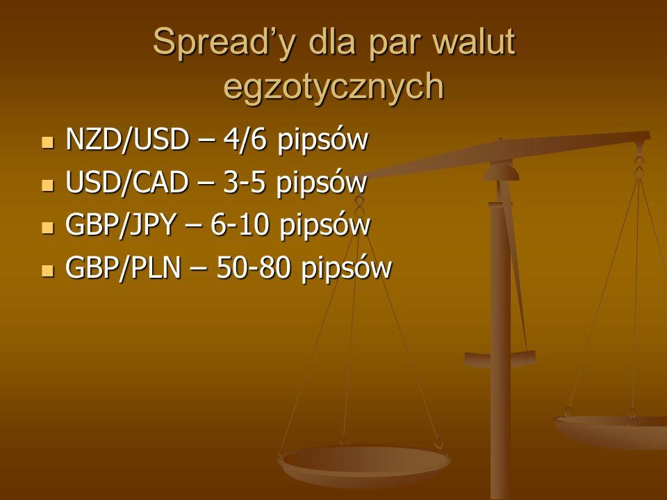 Spread'y dla par walut egzotycznych