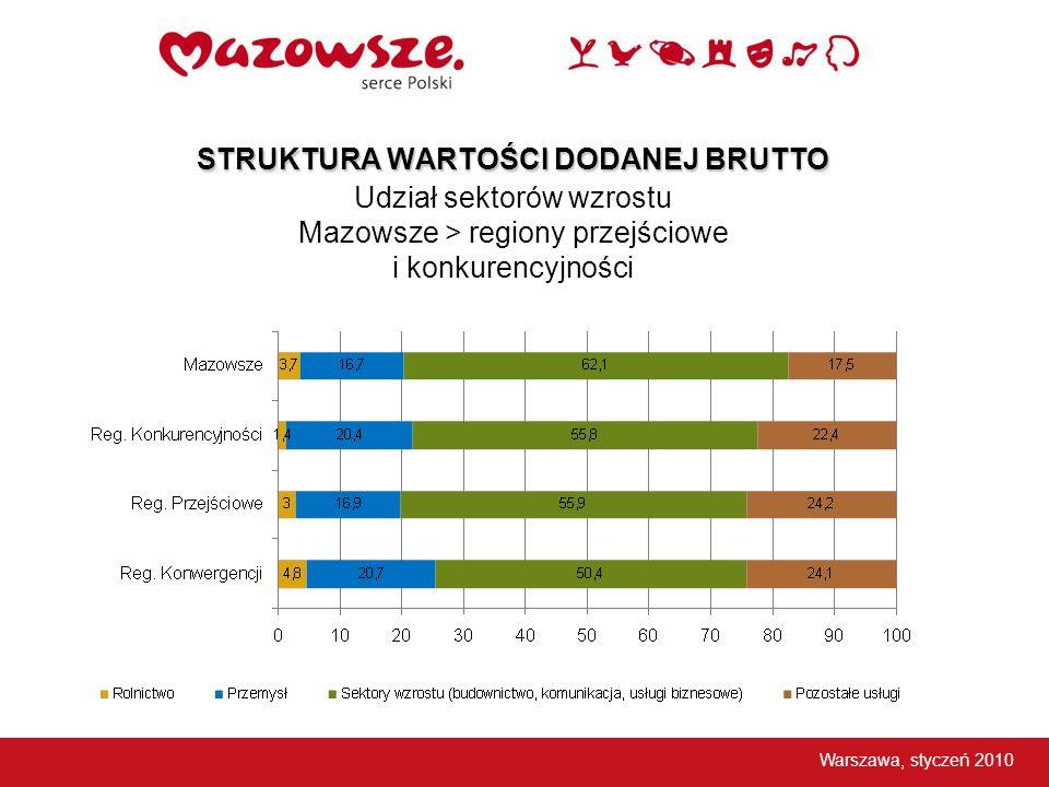 STRUKTURA WARTOŚCI DODANEJ BRUTTO Udział sektorów wzrostu Mazowsze > regiony przejściowe i konkurencyjności