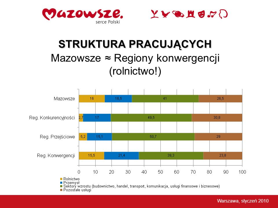 STRUKTURA PRACUJĄCYCH Mazowsze ≈ Regiony konwergencji (rolnictwo!)