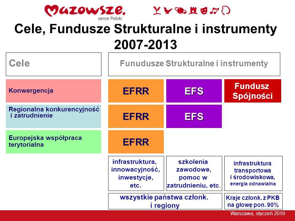 Cele, Fundusze Strukturalne i instrumenty 2007-2013
