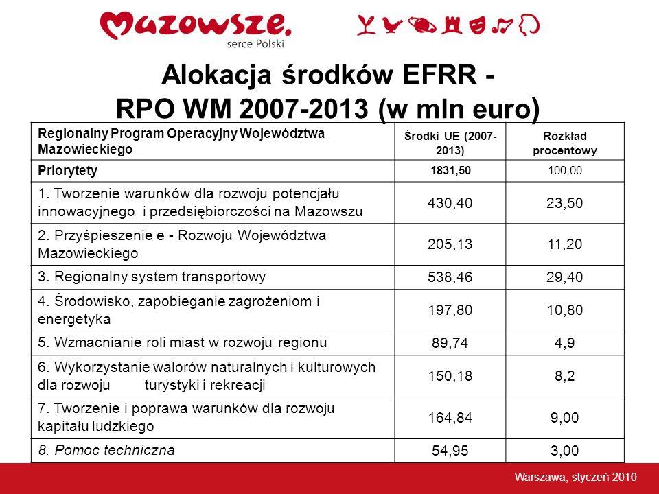 Alokacja środków EFRR - RPO WM 2007-2013 (w mln euro)