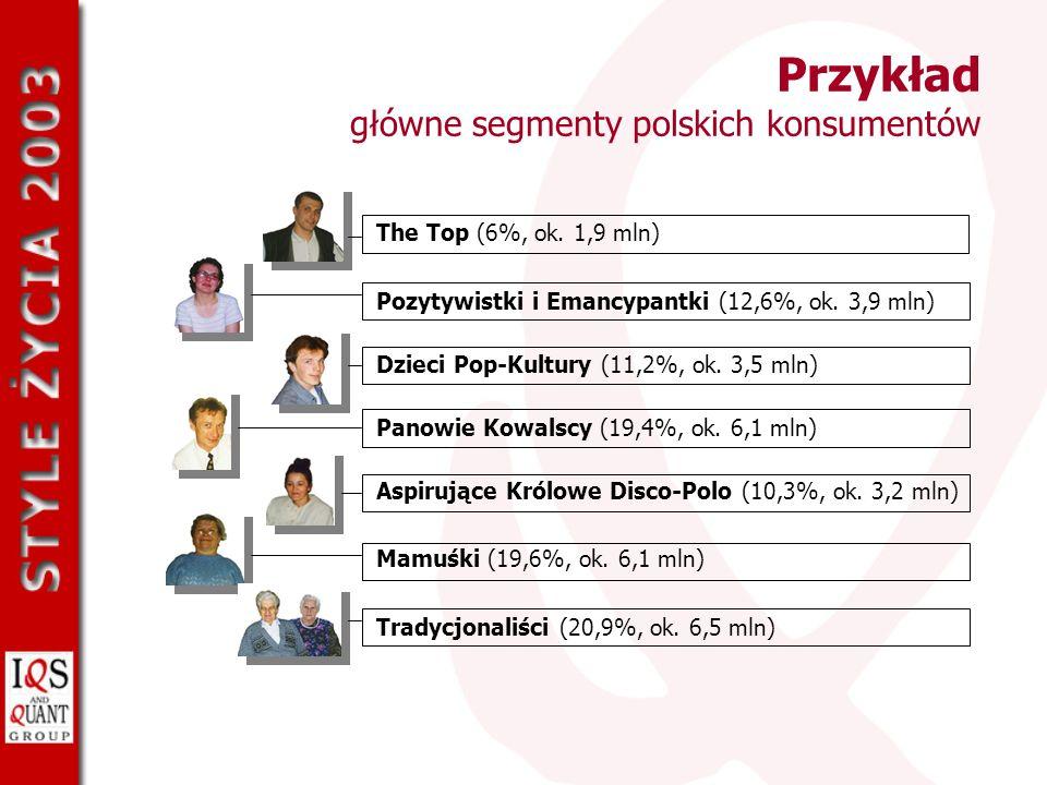 Przykład główne segmenty polskich konsumentów