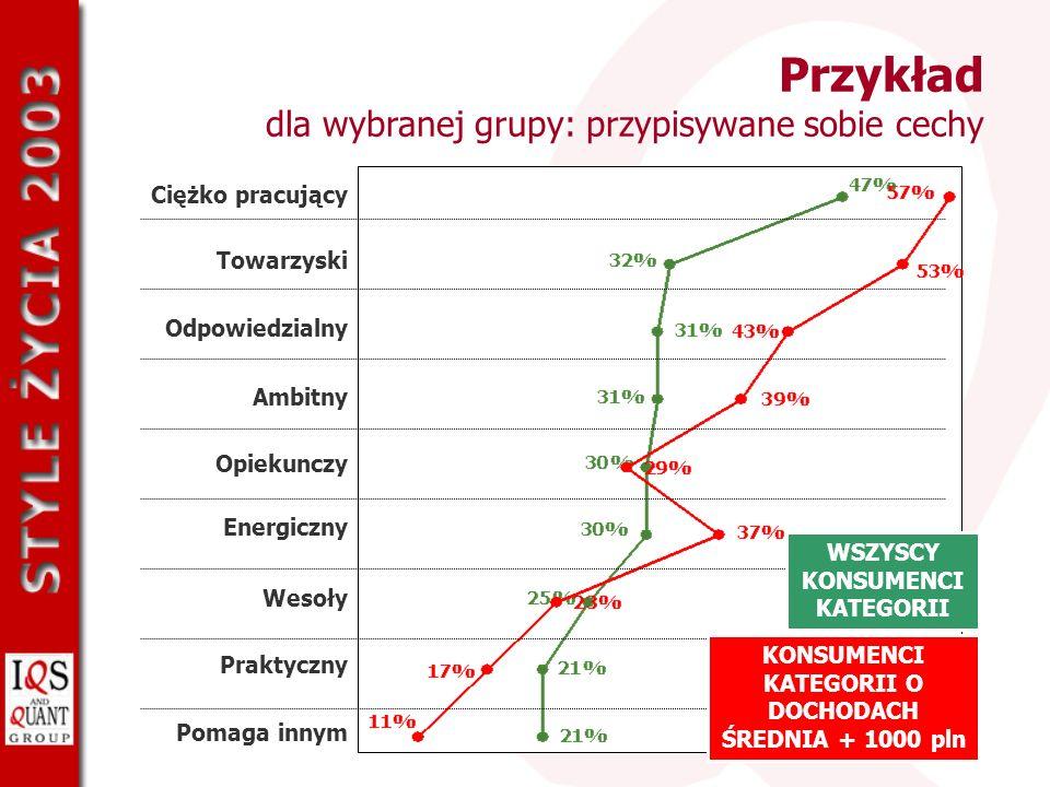 KATEGORII O DOCHODACH ŚREDNIA + 1000 pln WSZYSCY KONSUMENCI KATEGORII