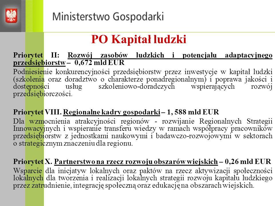 PO Kapitał ludzki Priorytet II: Rozwój zasobów ludzkich i potencjału adaptacyjnego przedsiębiorstw – 0,672 mld EUR.