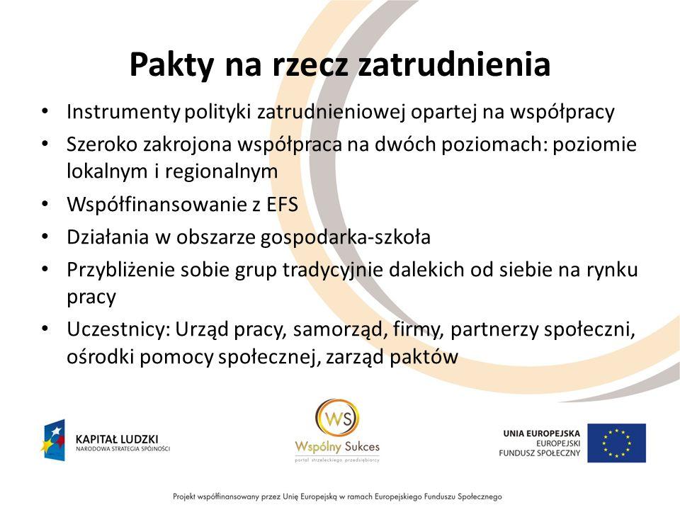 Pakty na rzecz zatrudnienia