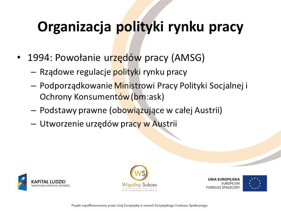 Organizacja polityki rynku pracy