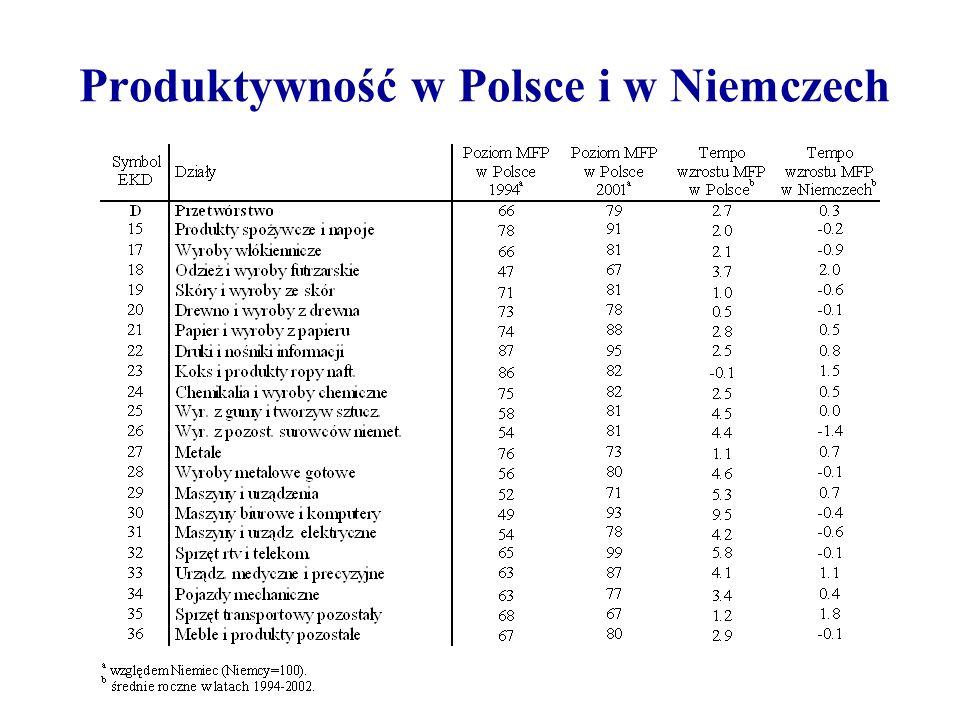 Produktywność w Polsce i w Niemczech