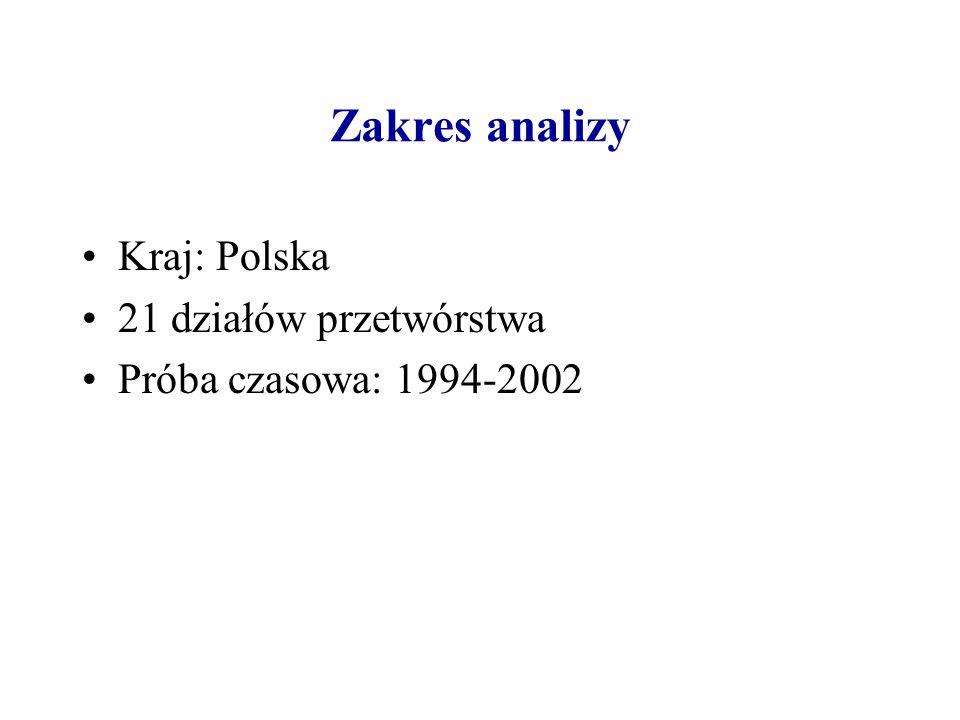 Zakres analizy Kraj: Polska 21 działów przetwórstwa