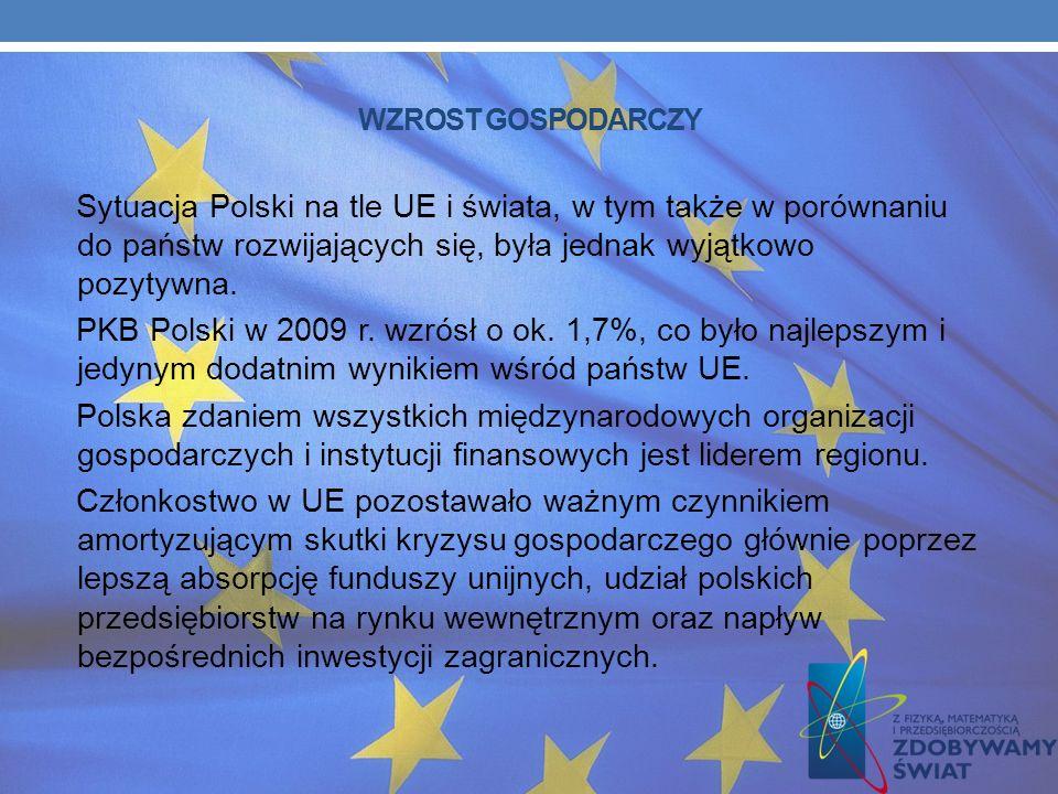 WZROST GOSPODARCZY Sytuacja Polski na tle UE i świata, w tym także w porównaniu do państw rozwijających się, była jednak wyjątkowo pozytywna.