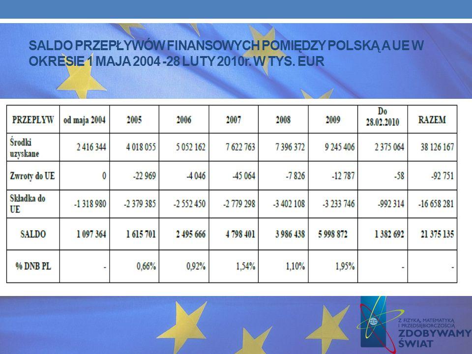 SALDO PRZEPŁYWÓW FINANSOWYCH POMIĘDZY POLSKĄ A UE W OKRESIE 1 MAJA 2004 -28 LUTY 2010r. W TYS. EUR