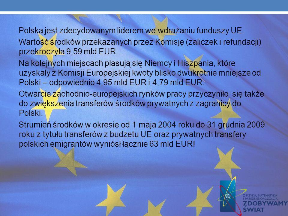Polska jest zdecydowanym liderem we wdrażaniu funduszy UE.