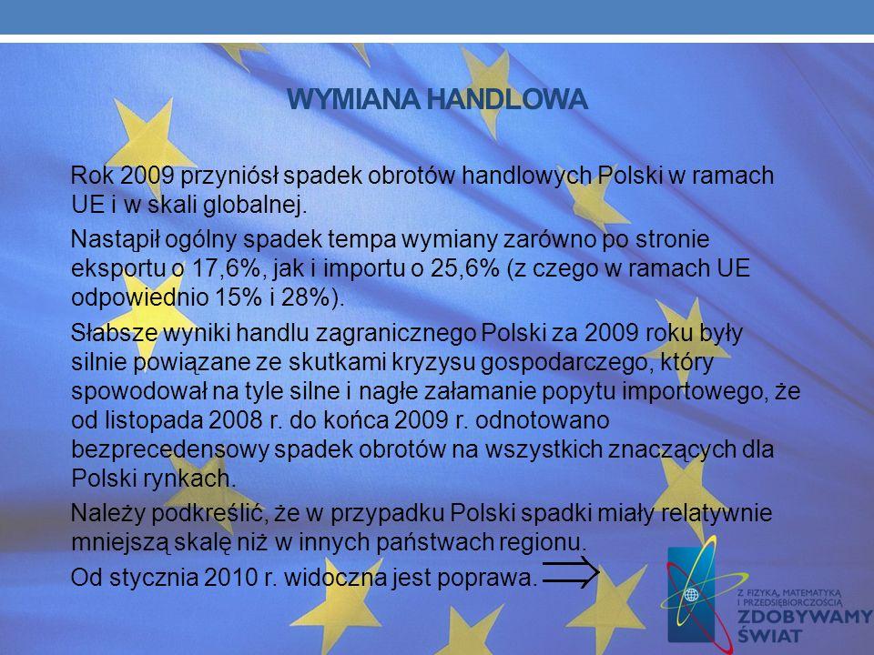 WYMIANA HANDLOWA Rok 2009 przyniósł spadek obrotów handlowych Polski w ramach UE i w skali globalnej.
