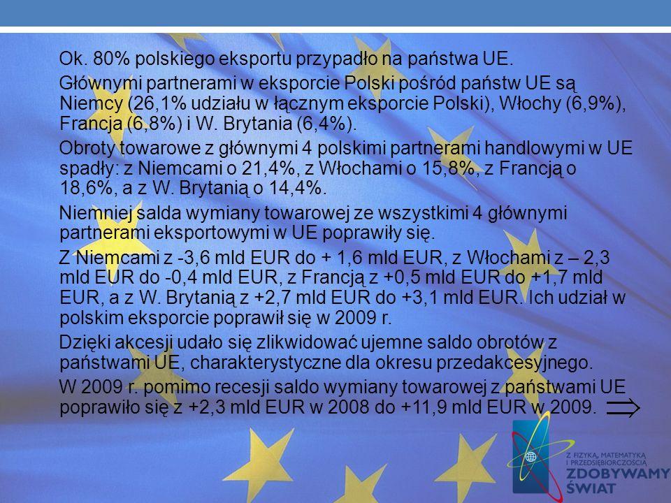 Ok. 80% polskiego eksportu przypadło na państwa UE.