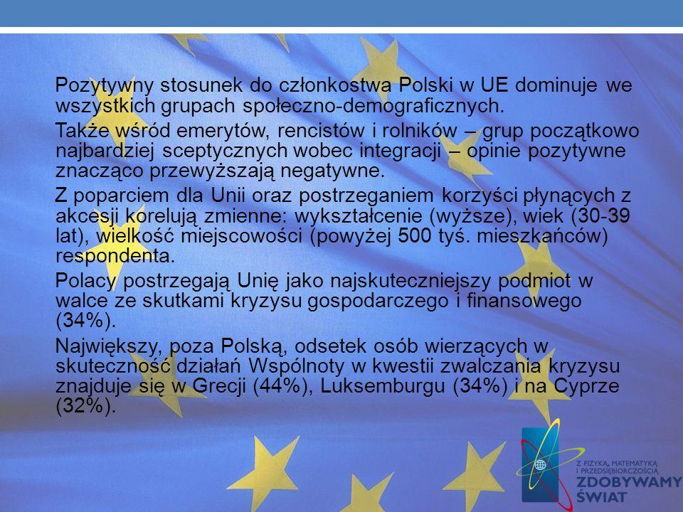 Pozytywny stosunek do członkostwa Polski w UE dominuje we wszystkich grupach społeczno-demograficznych.