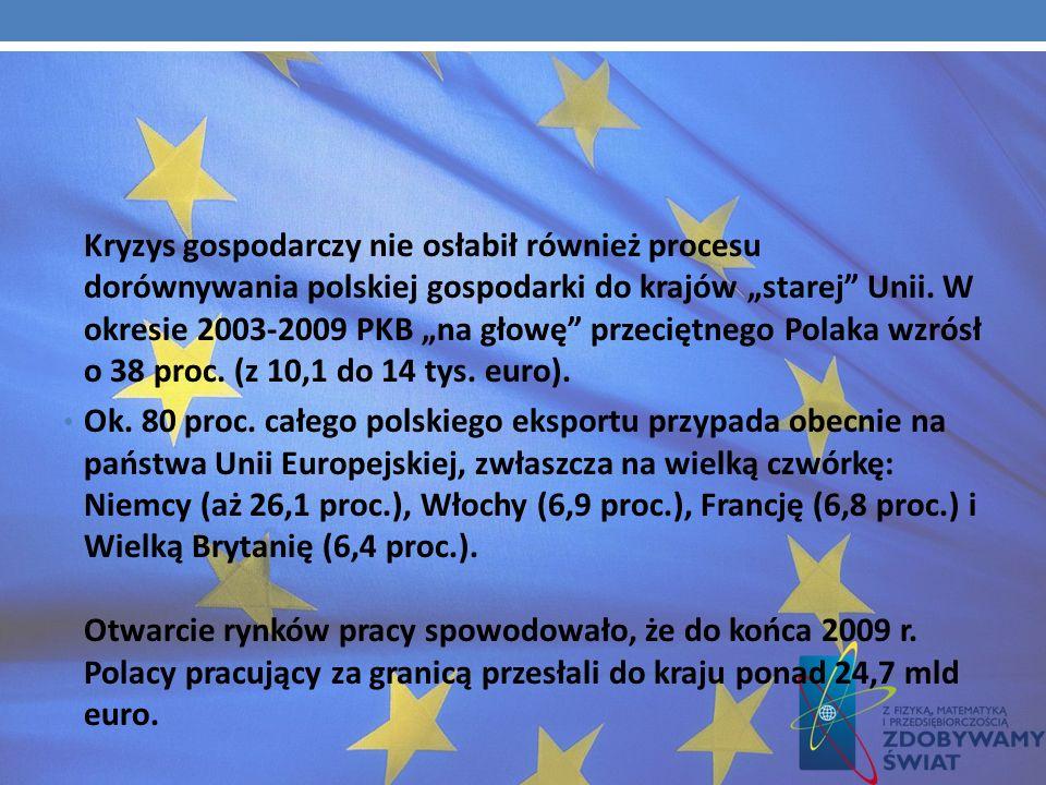 """Kryzys gospodarczy nie osłabił również procesu dorównywania polskiej gospodarki do krajów """"starej Unii. W okresie 2003-2009 PKB """"na głowę przeciętnego Polaka wzrósł o 38 proc. (z 10,1 do 14 tys. euro)."""
