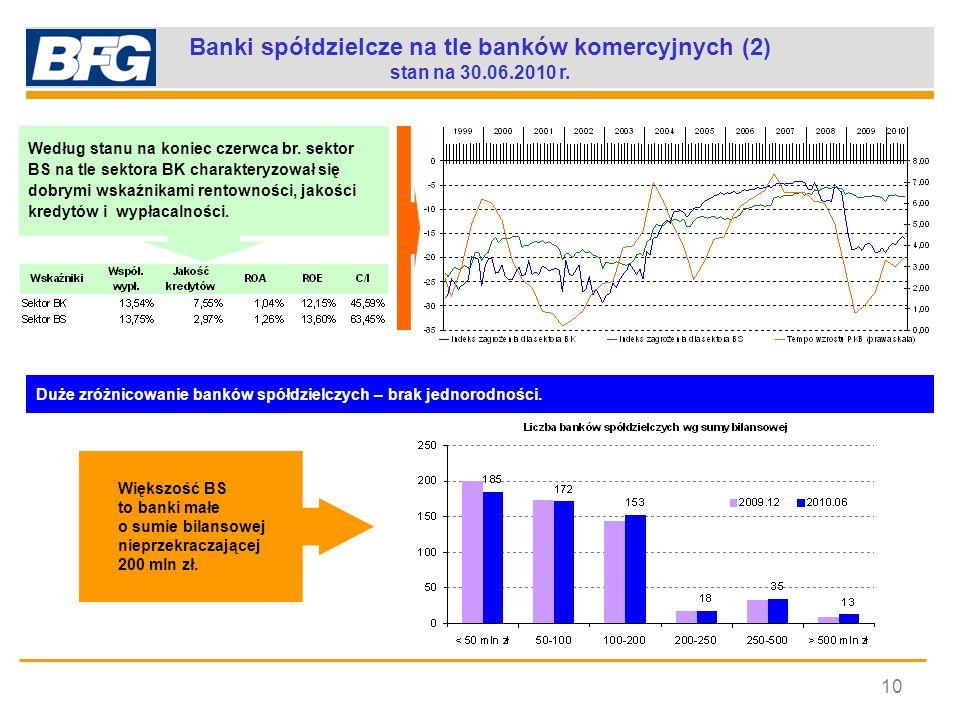 Banki spółdzielcze na tle banków komercyjnych (2)