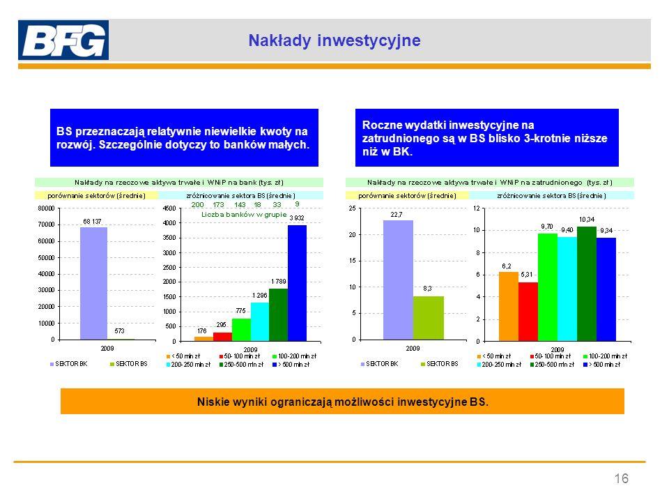 Niskie wyniki ograniczają możliwości inwestycyjne BS.