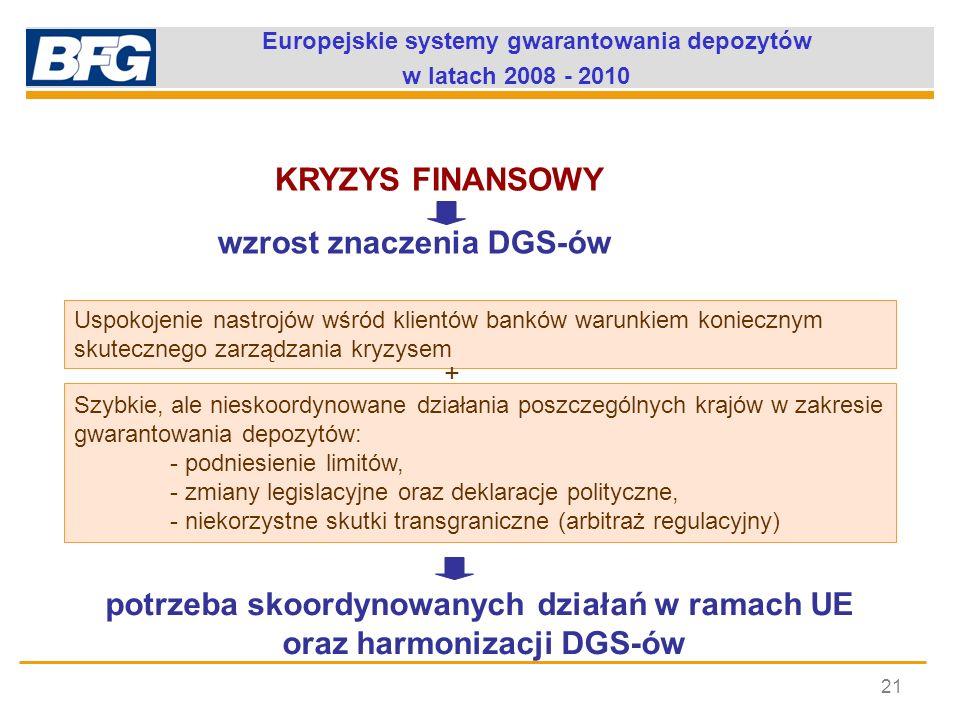 Europejskie systemy gwarantowania depozytów