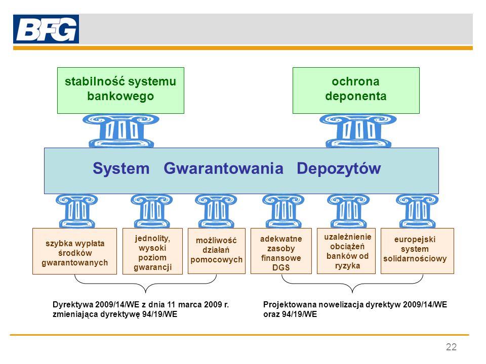 stabilność systemu bankowego System Gwarantowania Depozytów