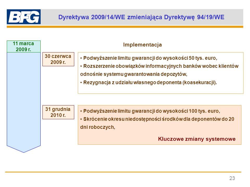 Dyrektywa 2009/14/WE zmieniająca Dyrektywę 94/19/WE
