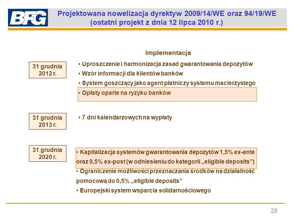 Projektowana nowelizacja dyrektyw 2009/14/WE oraz 94/19/WE