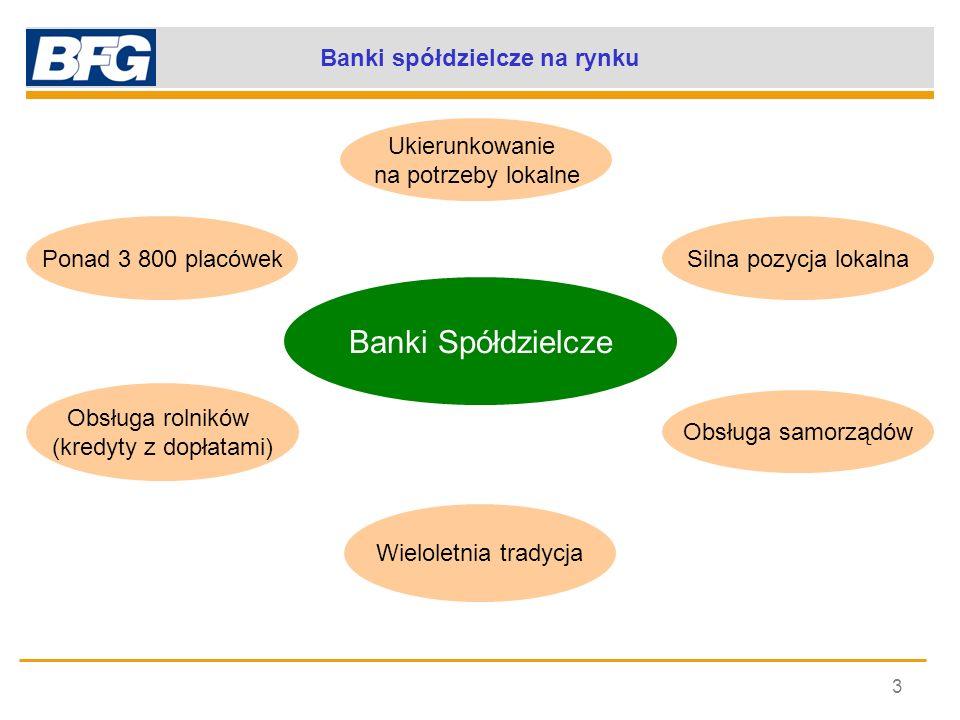 Banki spółdzielcze na rynku